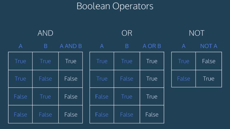 toan tu bool trong Python Boolean trong Dart